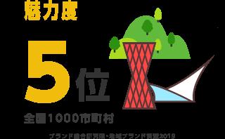 魅力度5位 ブランド総合研究所・地域ブランド調査2018