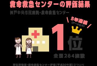 救命救急センターの評価結果神戸中央市民病院・救命救急センター 4年連続1位 厚生労働省・救命救急センター評価(平成29年度)について
