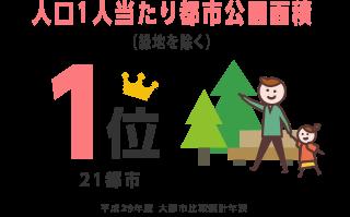 人口1人当たり都市公園面積(緑地を除く) 1位 平成28年版 大都市比較統計年表