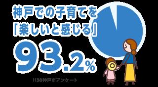 神戸での子育てを「楽しいと感じる」94.5% H29神戸市アンケート