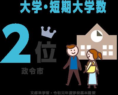 大学・短期大学数2位 文部科学省・平成30年度学校基本調査