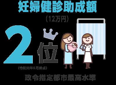 妊婦健診助成額(12万円)1位 政令指定都市